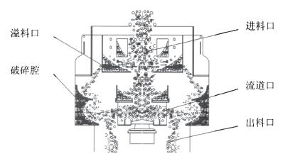 pcl高效制砂机工作原理图